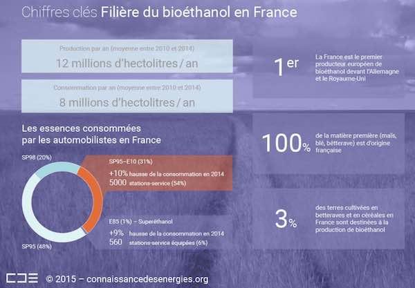 chiffres clés du bioethanol en france